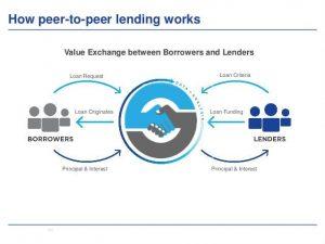 Apa Sih Definisi Peer To Peer P2p Lending Catatan Keluarga Muda